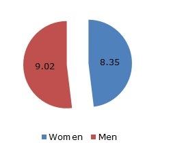 Figure 1: Average daily paid working time by gender (hours and minutes)