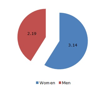 Figure 2: Average time of unpaid care work on the last working day by gender (hours and minutes)