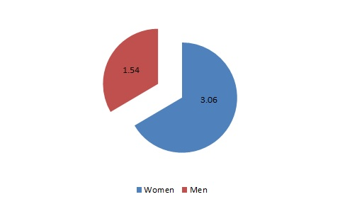 Figure 3: Average time of unpaid household work on the last working day by gender (hours and minutes)