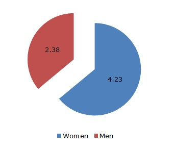 Figure 4: Average total time of unpaid work on the last working day by gender (hours and minutes)