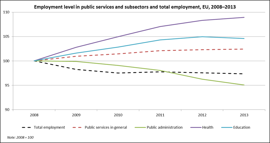 Chart showing employment trends in the public sector and subsectors between 2008 and 2013