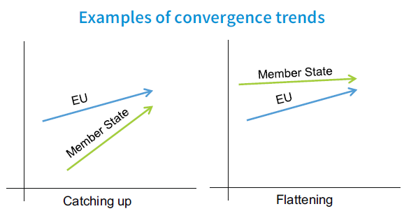 Examples of convergence trends