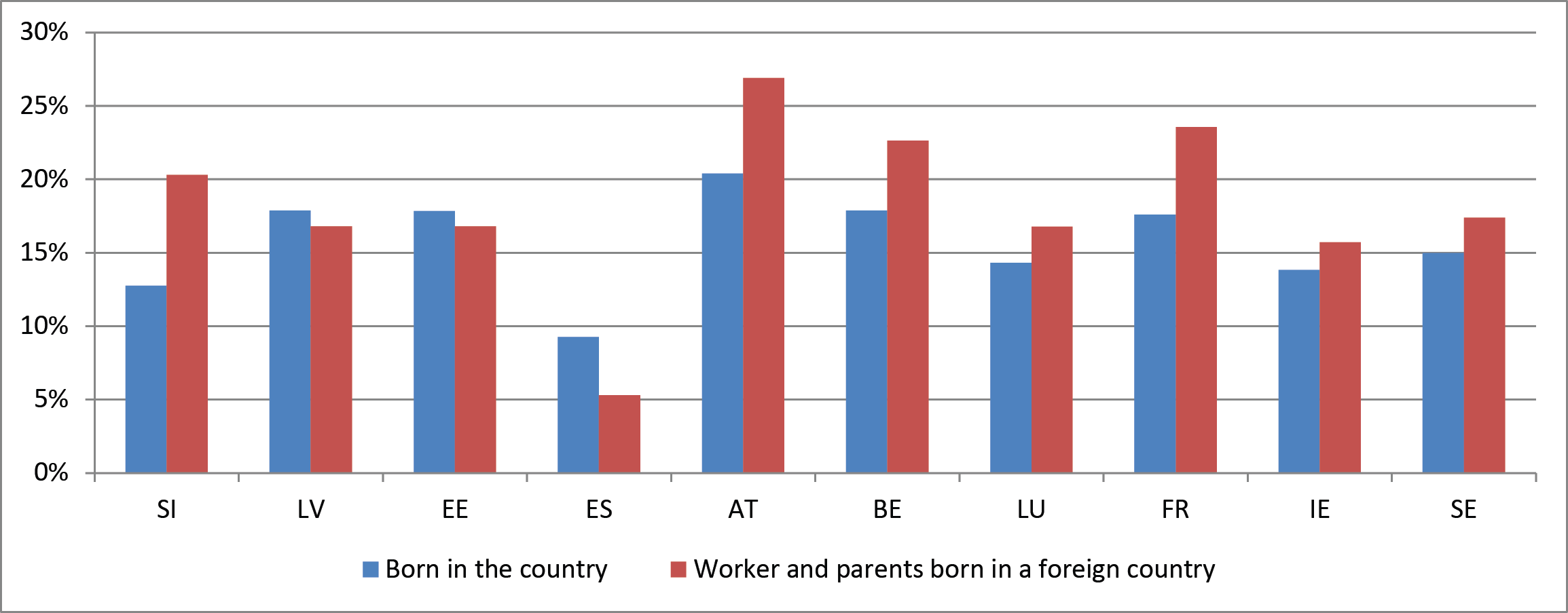 Figure 5: Proportion of workers subjected to ASB, by country of birth for selected countries (%)