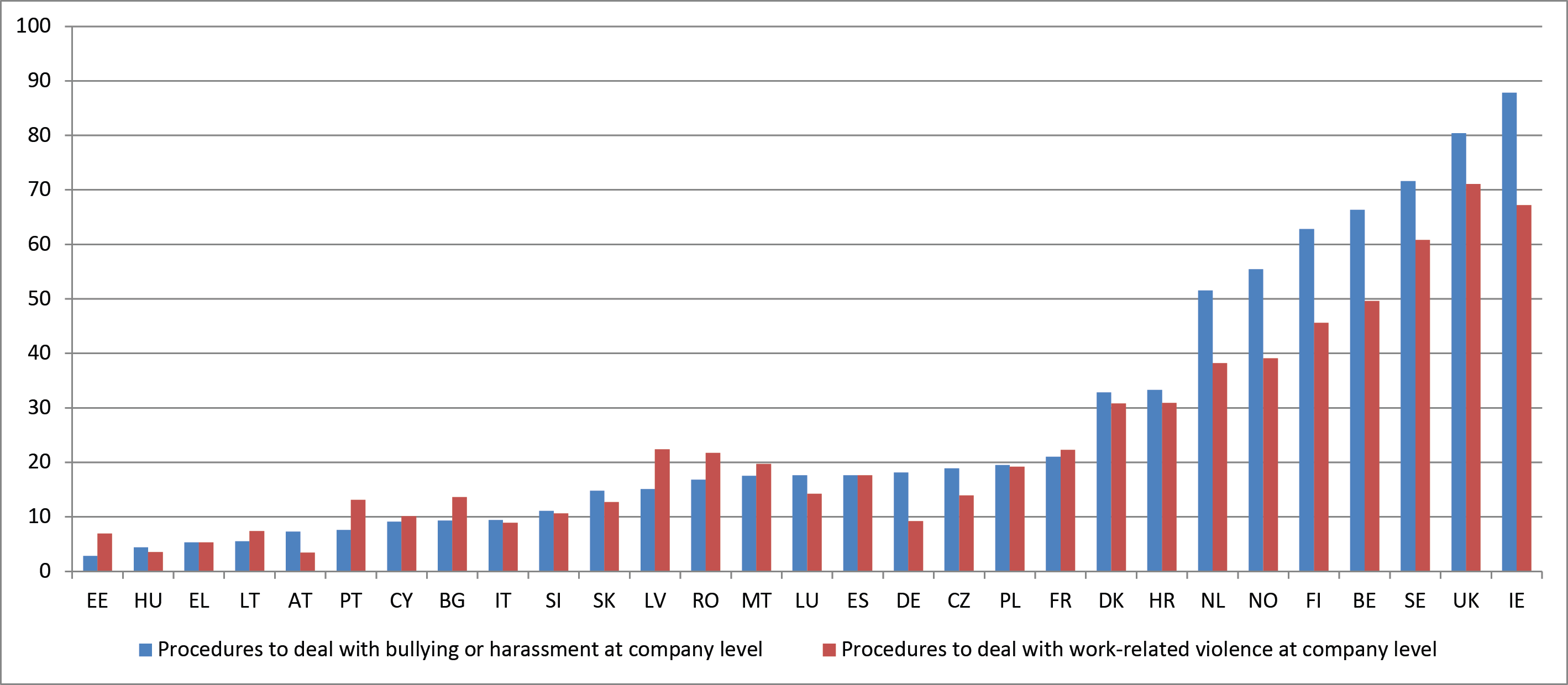 Figure 9: Proportion of companies with procedures to deal with bullying/harassment and work-related violence (%)