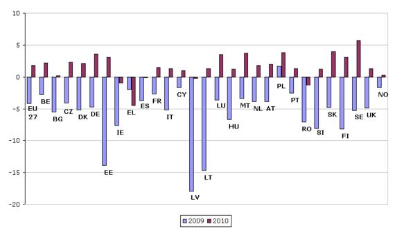 Figure 1: Real GDP growth rate in the EU27 and Norway, 2009–2010 (%)
