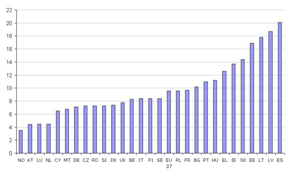 Figure 2: Unemployment rates in the EU27 and Norway, 2010 (%)