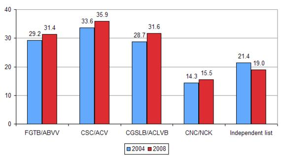 Elected female representatives on works councils, 2004 and 2008 (%)