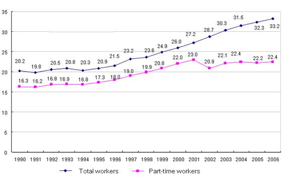 Figure 1: Part-time workers as a proportion of total number of workers in Japan, 1990–2006 (%)