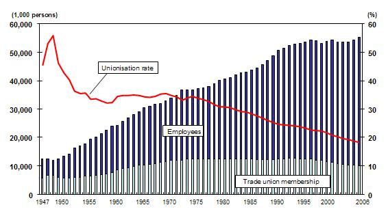 Figure 2: Average rate of unionisation in Japan, 1947–2006