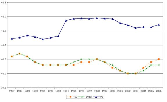 Figure 2 Average usual weekly hours worked in the main job, EU and US (full-time employees), 1987–2006