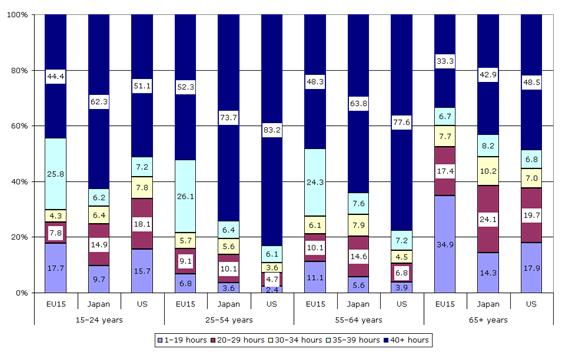 Figure 5 Incidence of employment by usual weekly working hours, by age group, EU15, Japan and US (total employment), 2006 (%)