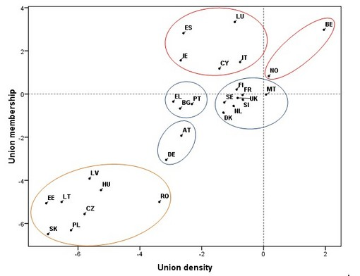 Figure 1: Trends in trade union membership and density, by country and country cluster (average annual % change)*