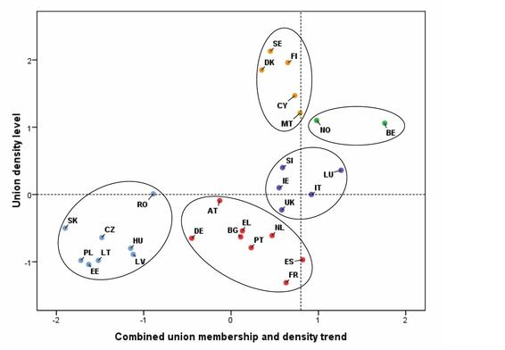 Figure 2: Situation of national trade union representation systems (trade union density level, and combined union membership and density trend*)