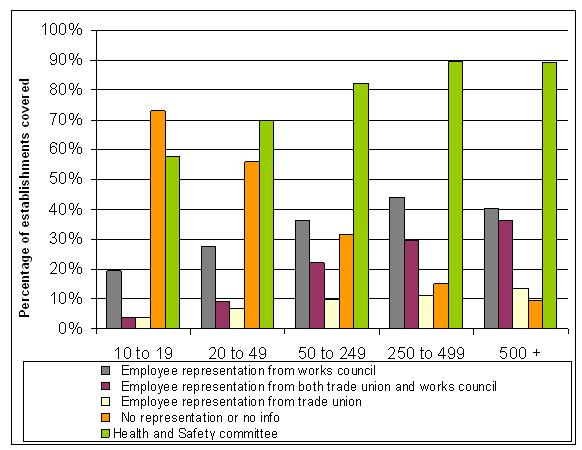 Figure 1: Percentage of establishments having different forms of employee representations, EU-27