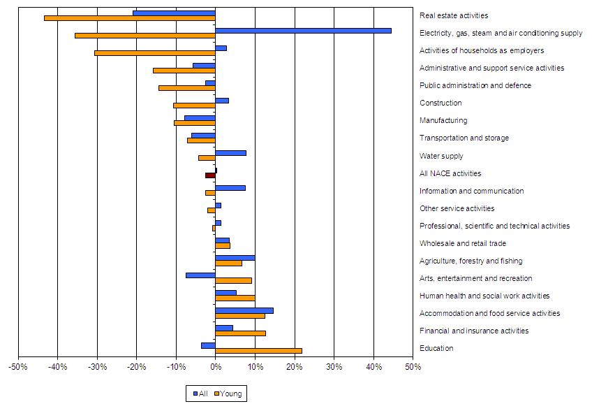 Figure 2 - Change in total employment by NACE sector and age group between first quarter 2008 and second quarter 2010