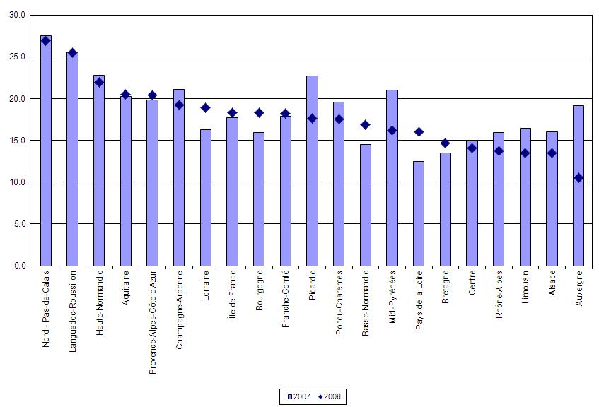Figure 3 – Youth unemployment by region for 2007 and 2008