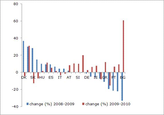Figure 3: Development of employment in the Member States (workforce aged 15–64) during the economic crisis