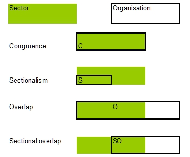 Figure 1: Sector-relatedness of social partner organisations: domain patterns