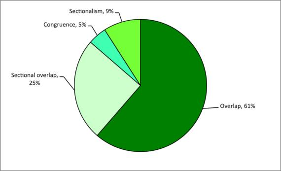 Figure 3: Sea fisheries sector-related trade unions and their domain patterns (N=44)