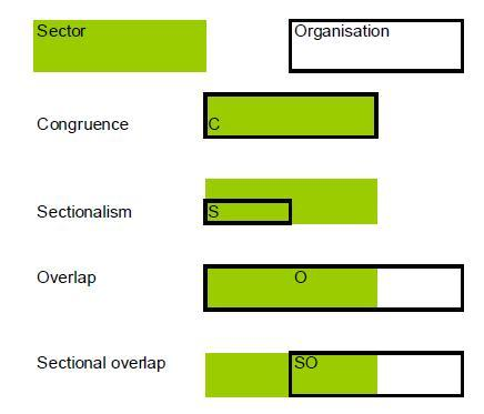 Figure 1: Sector relatedness of social partner organisations: Domain patterns