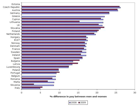 Figure 3: Gender pay gap in unadjusted form, 2008–2009 (%)