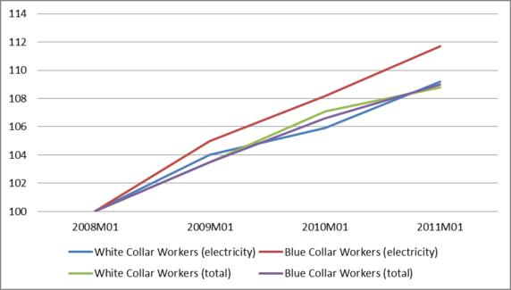 Graph 2: Wage index for blue and white collar workers employed in the private electricity sector (2008-2011)