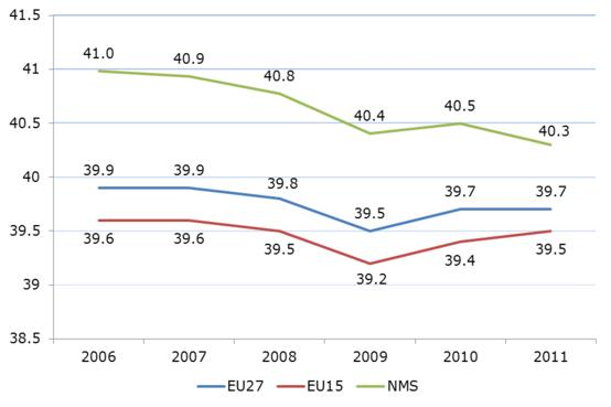 Figure 8: Actual weekly working hours in the European Union, 2006–2011
