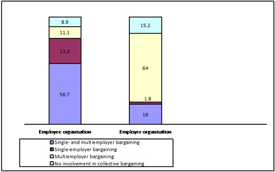 Figure 7: Involvement of the included organisations in different forms of collective bargaining (%)