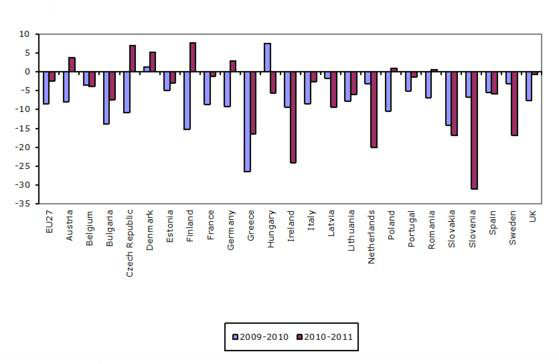 Figure 4: Differences in employment, 2009–2011 (%)