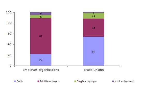Figure 8: Involvement of employer organisations and trade unions in forms of collective bargaining (%)