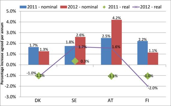 Figure 4: Outcomes of pace setting sectoral agreements
