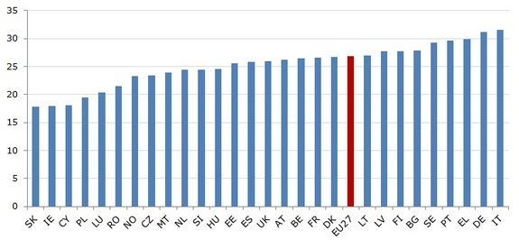 Figure 1: Old age dependency ratio in EU Member States and Norway, 2012