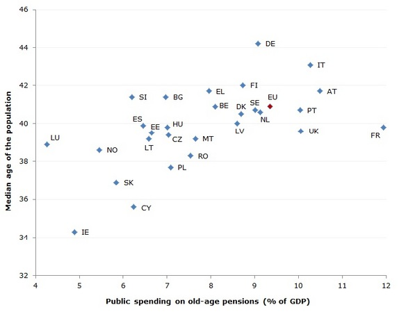 Figure 2: Public spending on old-age pensions and median age of the population in 2010