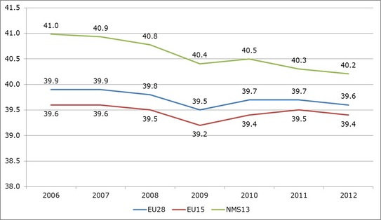 Figure 8: Actual weekly working hours in the European Union, 2006–2012