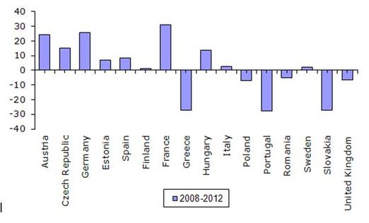 Figure 3: Change in employment (%), 2008–2012
