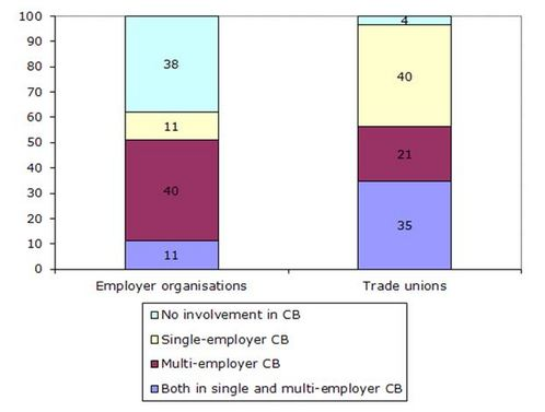 Figure 7: Involvement of included organisations in collective bargaining