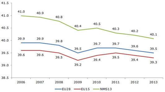 Figure 8: Average number of actual weekly hours of work in main job, full-time employees, European Union, 2006–2013