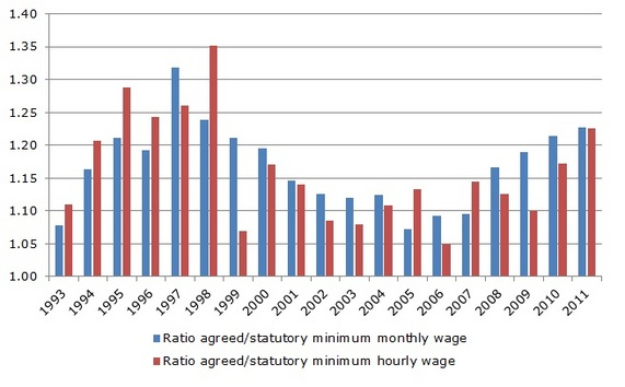 Figure 4: Differences between negotiated and statutory minimum wages – private sector