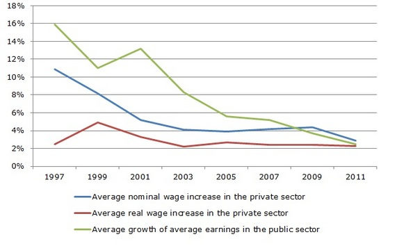 Figure 5: Agreed level of wage increases (%)