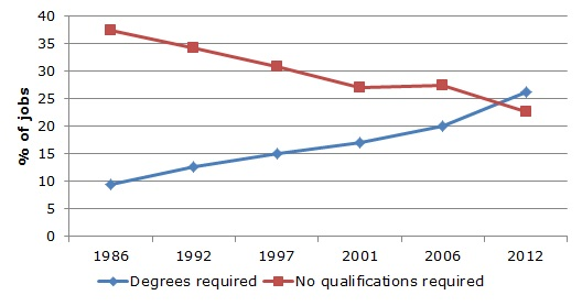 Figure 1: Trends in qualifications required