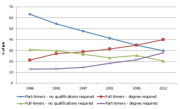 Figure 2: Trends in qualifications required by working time