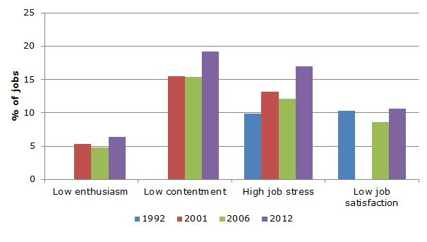Figure 6: Low job-related well-being