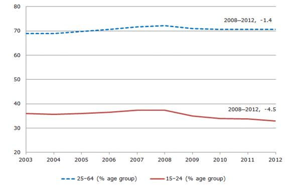 Figure 1: Employment rates in the 15–24 and 25–64 age groups in the EU (2004–2012)