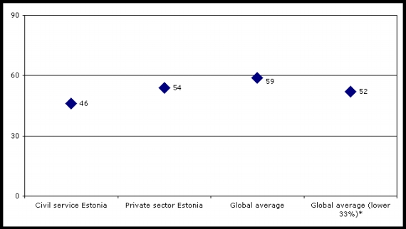Figure 1: Commitment of civil servants compared with other workers, TRI*M index, 2006