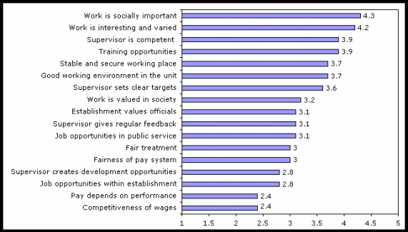 Figure 2: Satisfaction of civil servants with different aspects of work, scale of 1 to 5, 2006