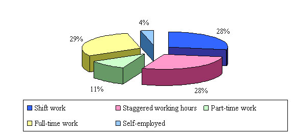 Figure 1: Distribution of the respondents by working hours (%)