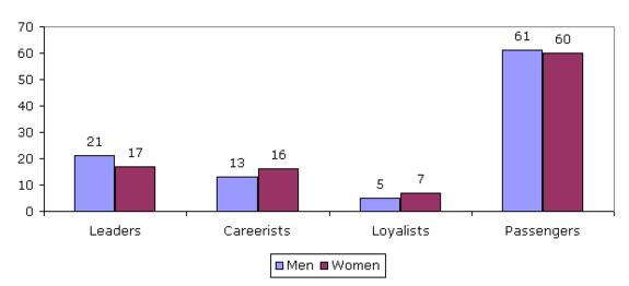 Assessment of employee loyalty, by sex (%)