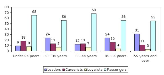 Assessment of employee loyalty, by age (%)