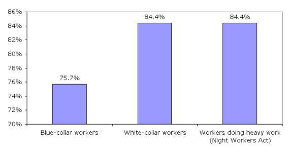 Probability of workers reaching age 70 years