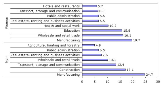 Most popular economic activities, by sex, 2006 (%)